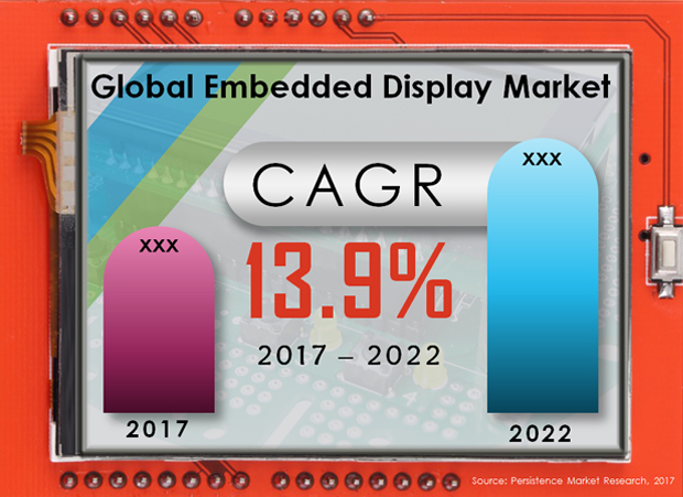 Global Embedded Display Market
