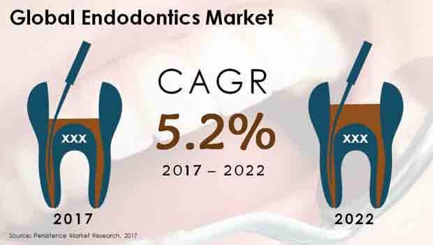 Global Endodontics Market.jpg