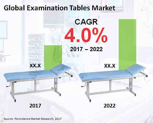 Global Examination Tables Market.jpg