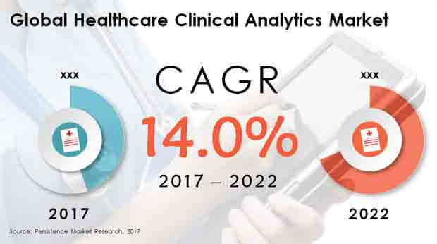 Global Healthcare Clinical Analytics Market.jpg