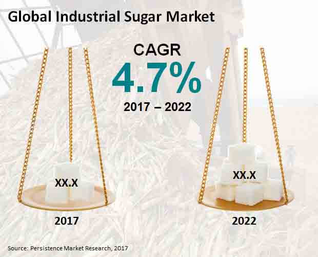 Global Industrial Sugar Market.jpg