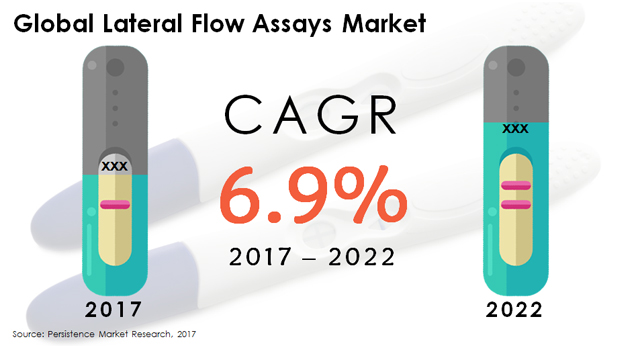 Global Lateral Flow Assays Market.JPG