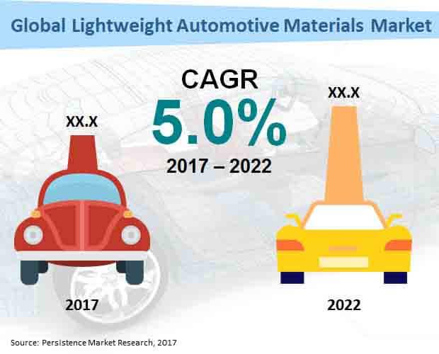 Global Lightweight Automotive Materials Market.jpg