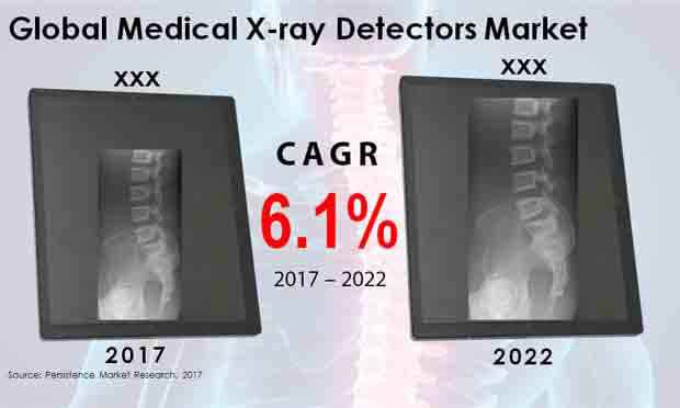 Global Medical X-ray Detectors Market.jpg