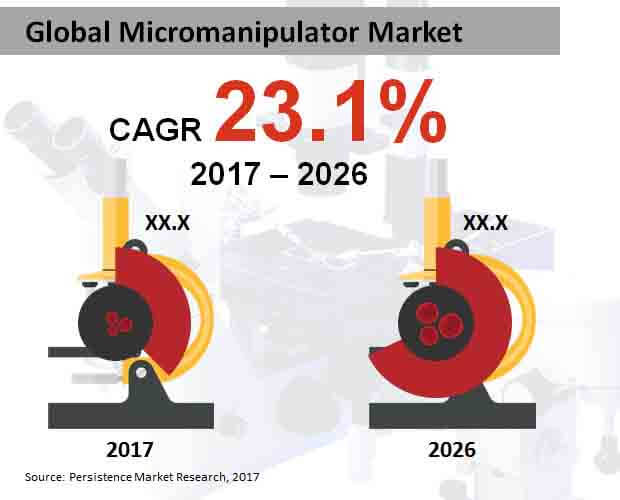 Global Micromanipulator Market