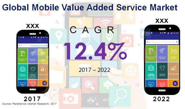 Global Mobile Value Added Service Market 1.jpg