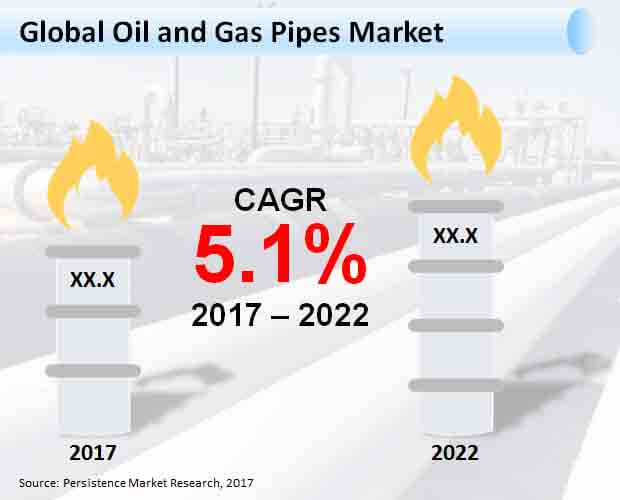 Global Oil and Gas Pipes Market