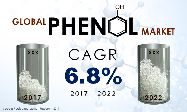 Global Phenol Market.JPG