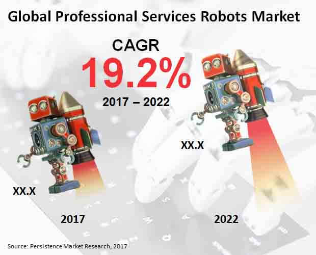 Global Professional Services Robots Market.jpg