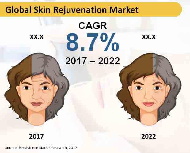 Global Skin Rejuvenation Market