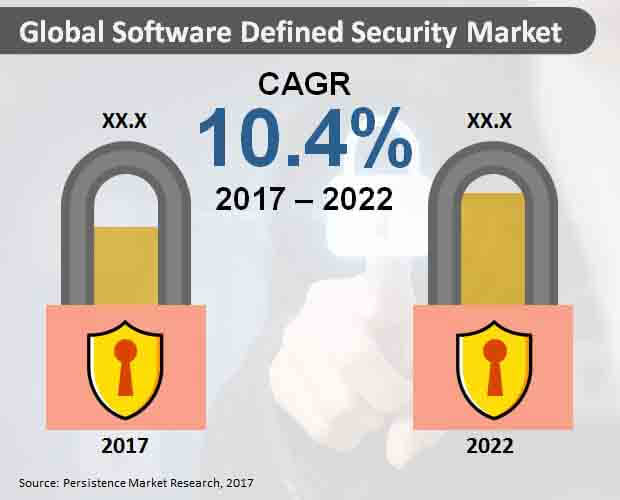 Global Software Defined Security Market