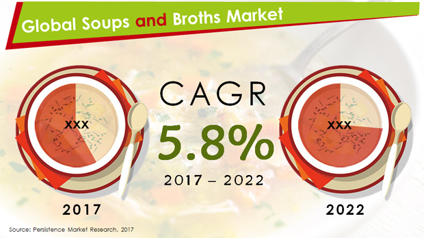 Global Soups and Broths Market.JPG