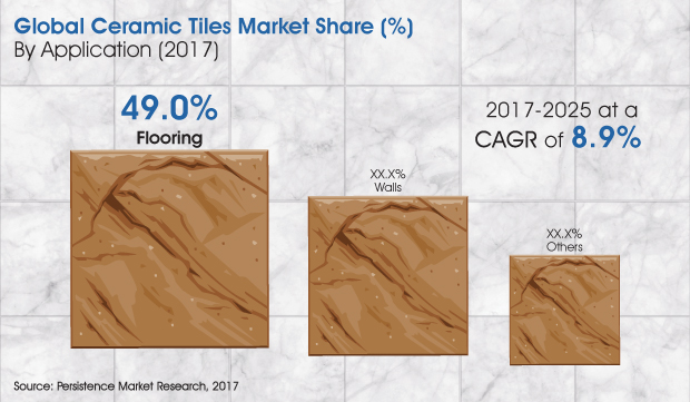 Global ceramic tiles market