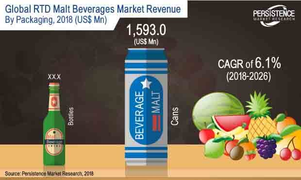 High Strength RTD Malt Beverages Market
