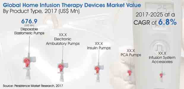 Home Infusion Therapy Devices Market_Image for Market Bytes