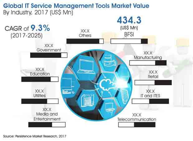 global market study on it service management tools