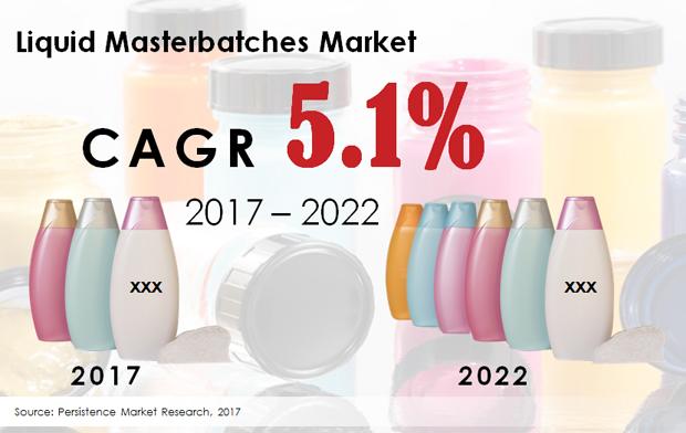 Liquid Masterbatches Market - PMR.JPG