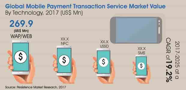 Mobile Payment Transaction Service Market_Image for Market Bytes