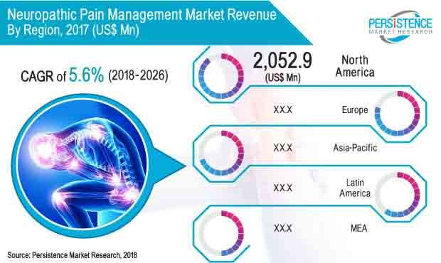 Neuropathic Pain Management Market