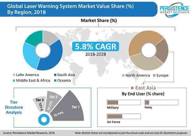PMR Laser Warning System Market