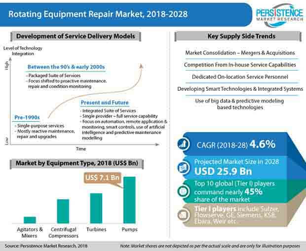 PMR   Rotating Equipment Repair Market