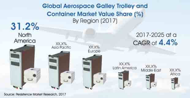 Aerospace Galley Trolley and Container Market - Global Industry