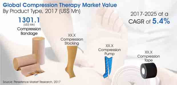 Report - Compression Therapy Market_Image for Market Bytes.jpg