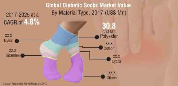 global diabetic nephropathy market size revenue To calculate the market size, the report considers the revenue generated from the sales of various diabetic nephropathy drugs available in the market the report, the global diabetic nephropathy market 2014-2018, has been prepared based on an in-depth market analysis with inputs from industry experts.