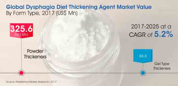 Report - Dysphagia Diet Thickening Agents Market_Image for Market Bytes.jpg