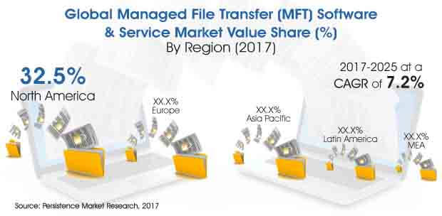 Report - Managed File Transfer (MFT) Software & Service Market_Image for Market Bytes.jpg
