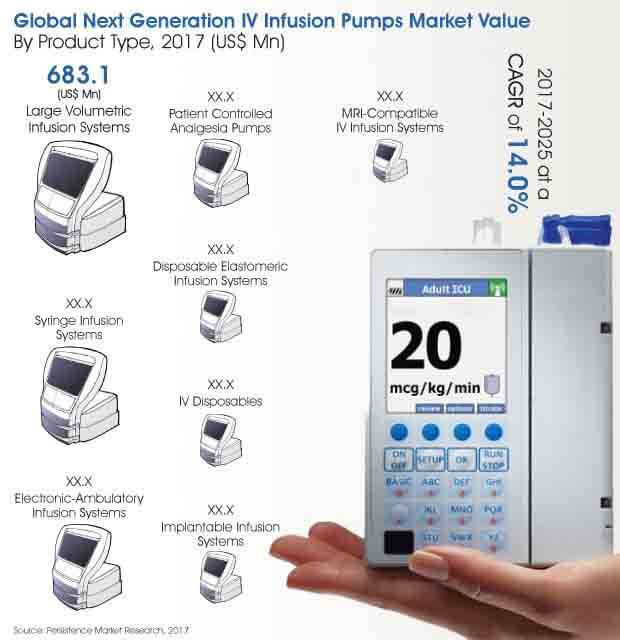 Report - Next Generation IV Infusion Pumps Market_Image for Market Bytes.jpg