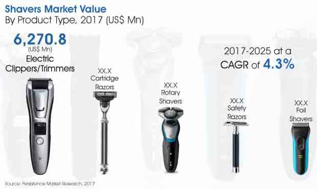 Report - Shavers Market_Image for Market Bytes.jpg