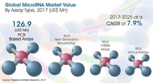 Report-Global MicroRNA Market- Image for Market Bytes.jpg