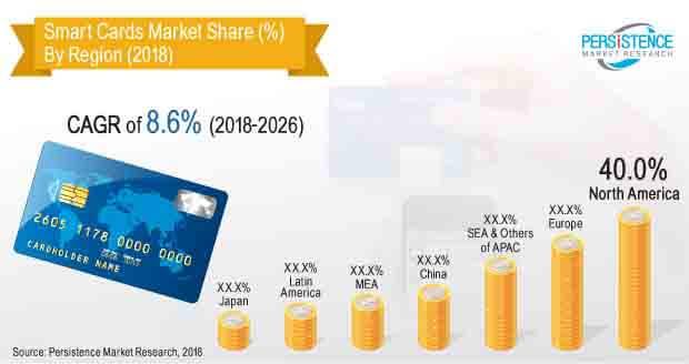 Smart Cards Market