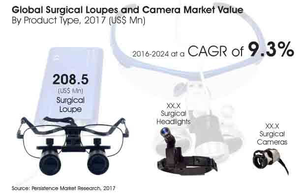 Surgical Loupes and Camera Market