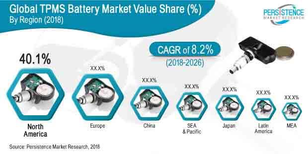 TPMS Battery Market