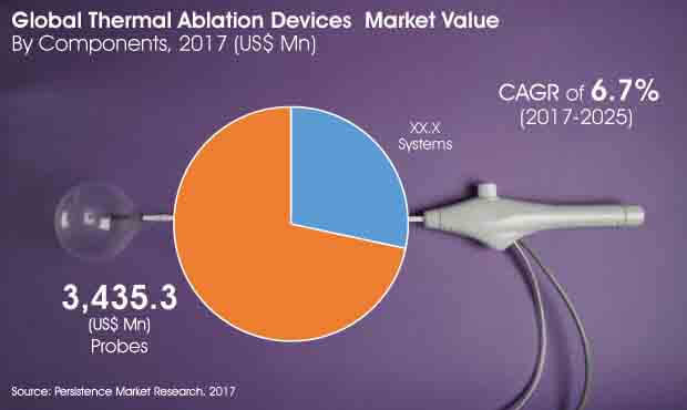 Thermal Ablation Devices Market