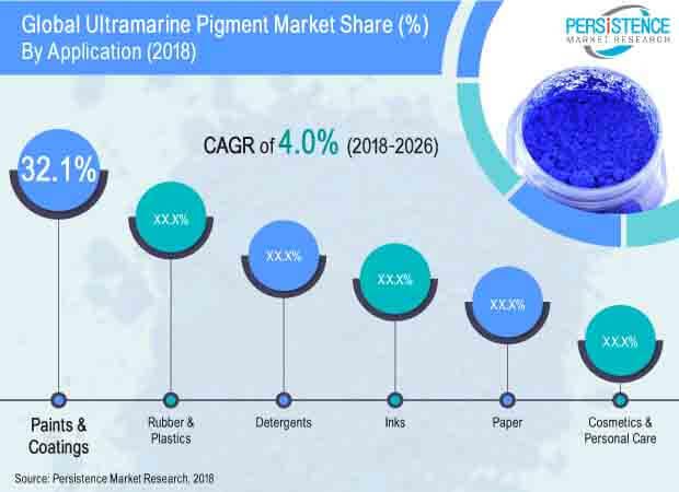 Ultramarine Pigment Market