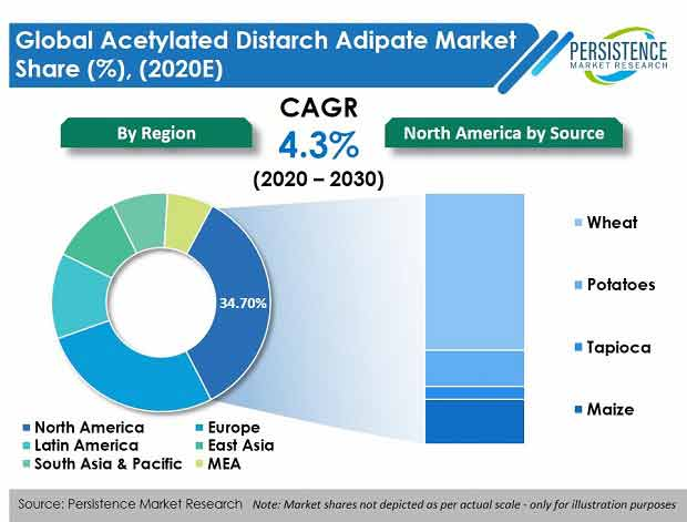 acetylated distarch adipate market