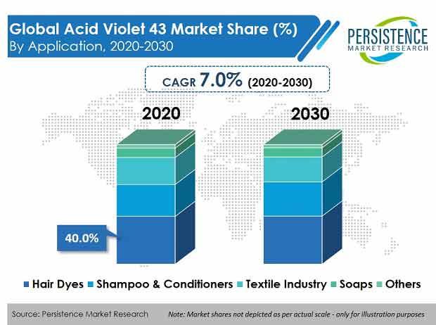 Acid Violet 43 Market