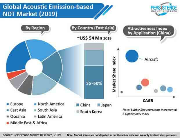 acoustic emission based ndt market