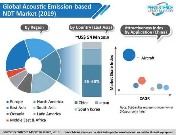 acoustic emission based ndt market