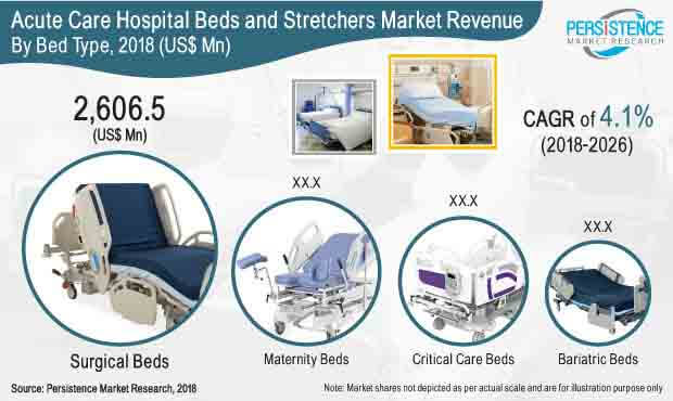 acute care hospital beds and stretchers market