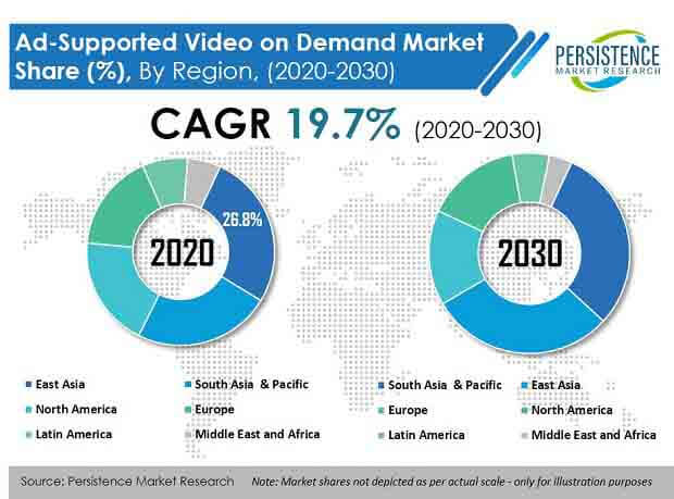 ad supported video on demand market