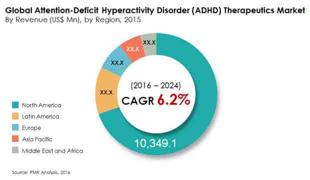 adhd-therapeutics-market