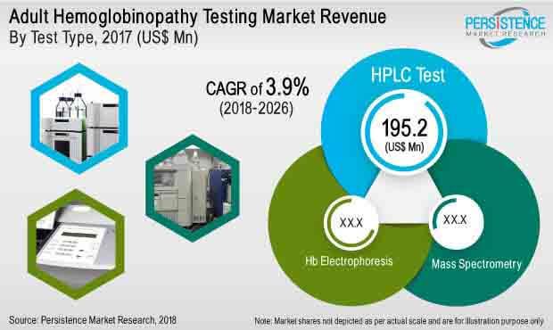adult-hemoglobinopathy-testing-market.jpg