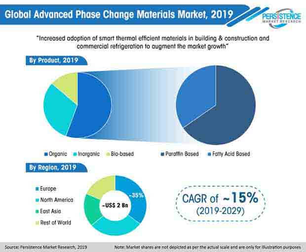 advanced phase change materials market