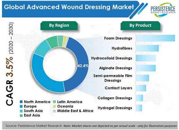 advanced wound dressing market