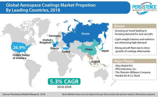 aerospace coatings market