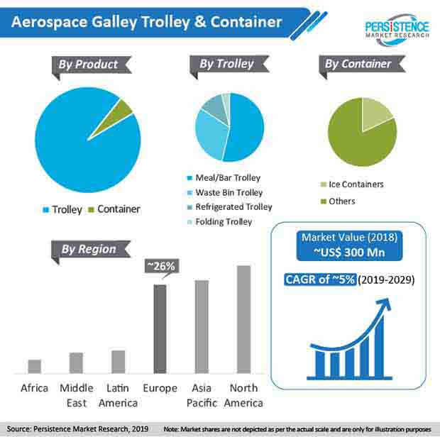 aerospace galley trolley and container Market